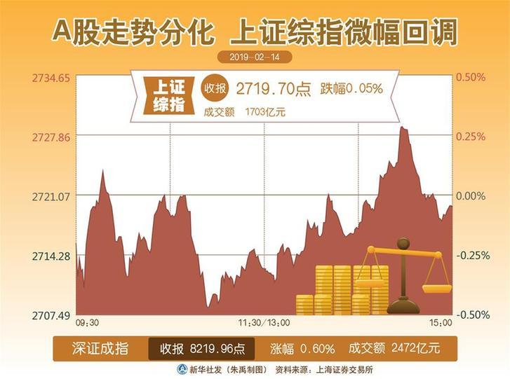 (圖表)[財經·股市]A股走勢分化 上證綜指微幅回調