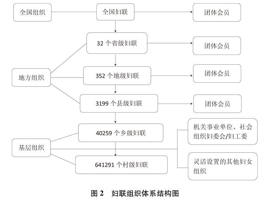 (圖表)[新中國70年婦女事業白皮書]圖2 婦聯組織體係結構圖