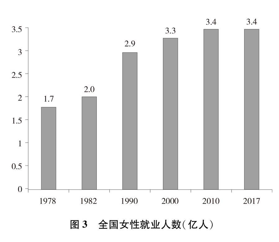 (圖表)[新中國70年婦女事業白皮書]圖3 全國女性就業人數(億人)
