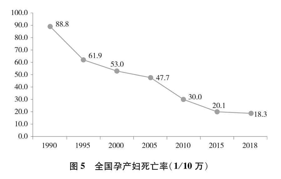 (圖表)[新中國70年婦女事業白皮書]圖5 全國孕産婦死亡率(1/10萬)