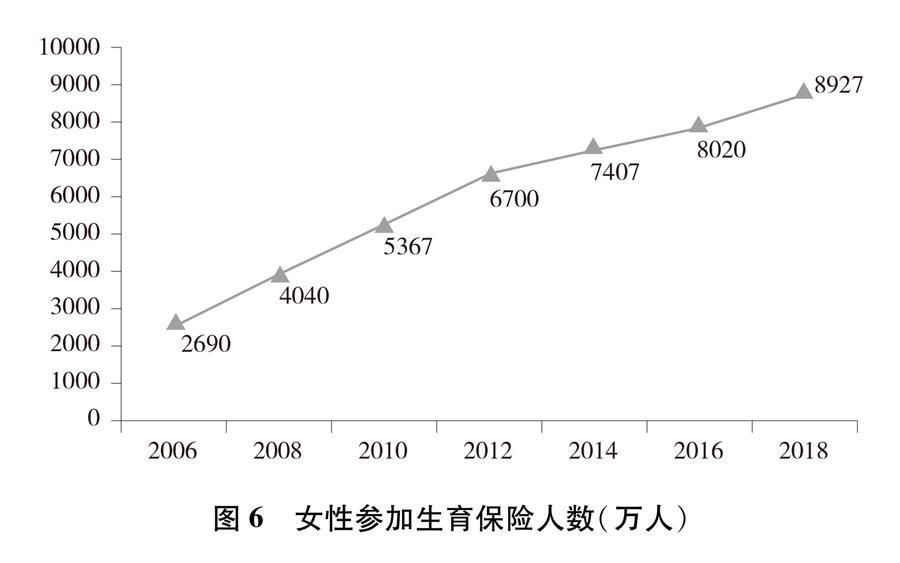 (圖表)[新中國70年婦女事業白皮書]圖6 女性參加生育保險人數(萬人)
