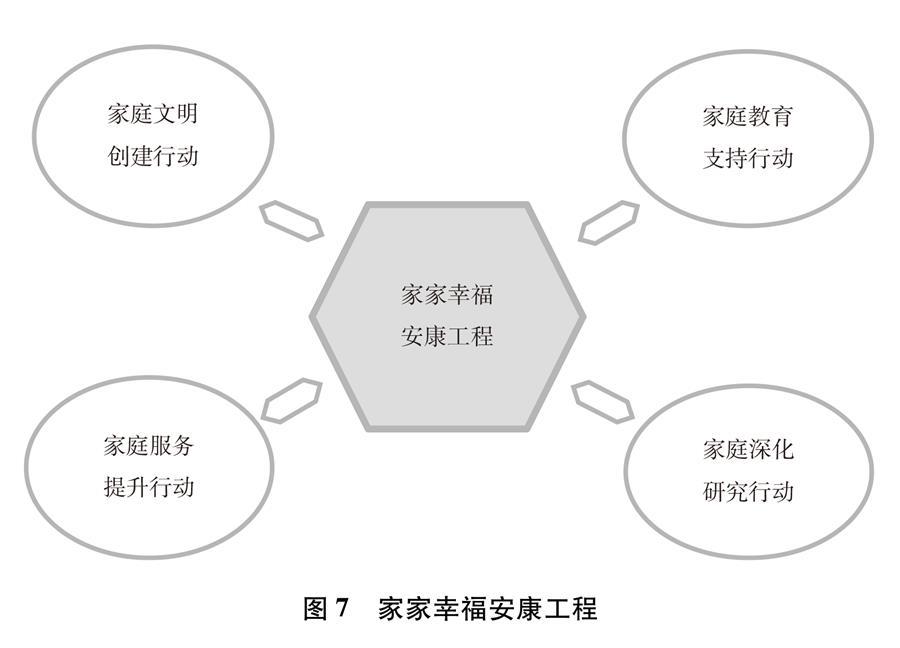 (圖表)[新中國70年婦女事業白皮書]圖7 家家幸福安康工程