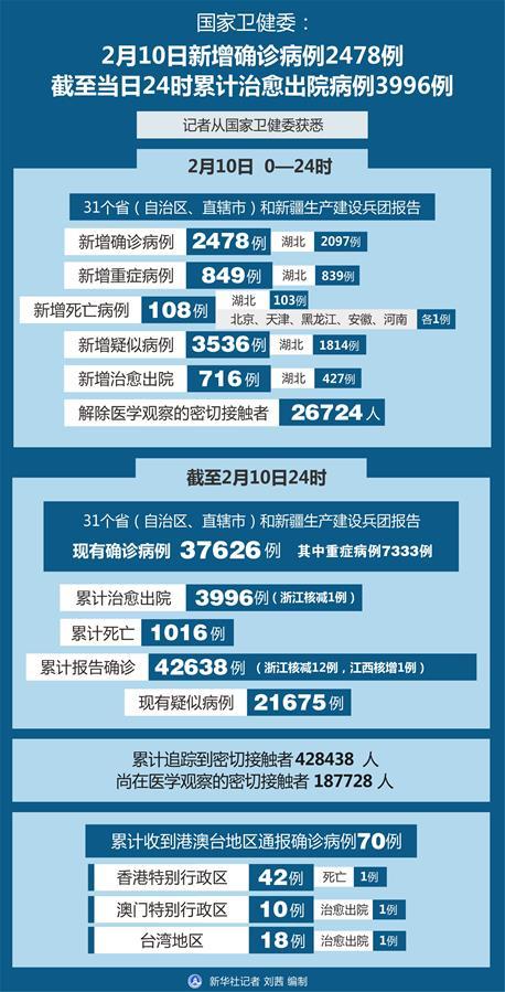 (圖表)〔聚焦疫情防控〕國家衛健委:2月10日新增確診病例2478例 截至當日24時累計治愈出院病例3996例