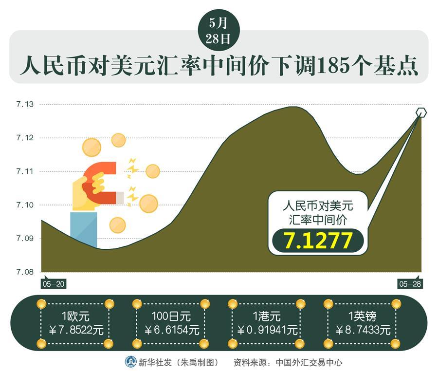 (圖表)〔財經·行情〕5月28日人民幣對美元匯率中間價下調185個基點