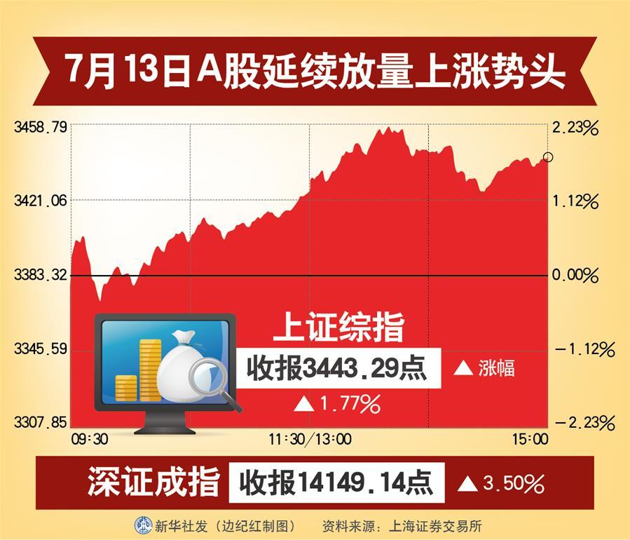 (圖表)〔財經·動態〕7月13日A股延續放量上漲勢頭
