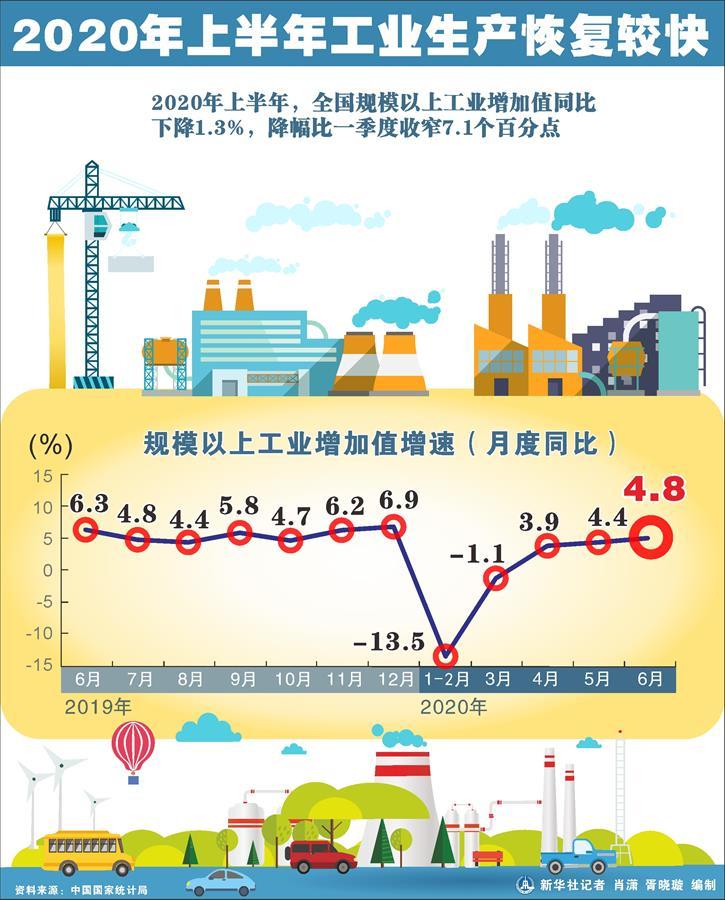 (圖表)〔上半年經濟數據〕2020年上半年工業生産恢復較快