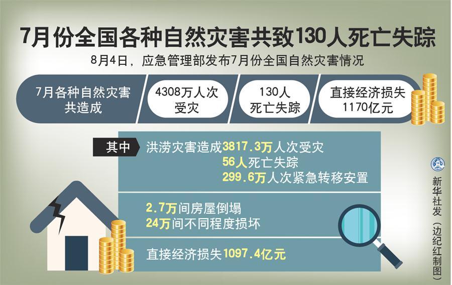 (圖表)〔社會〕7月份全國各種自然災害共致130人死亡失蹤