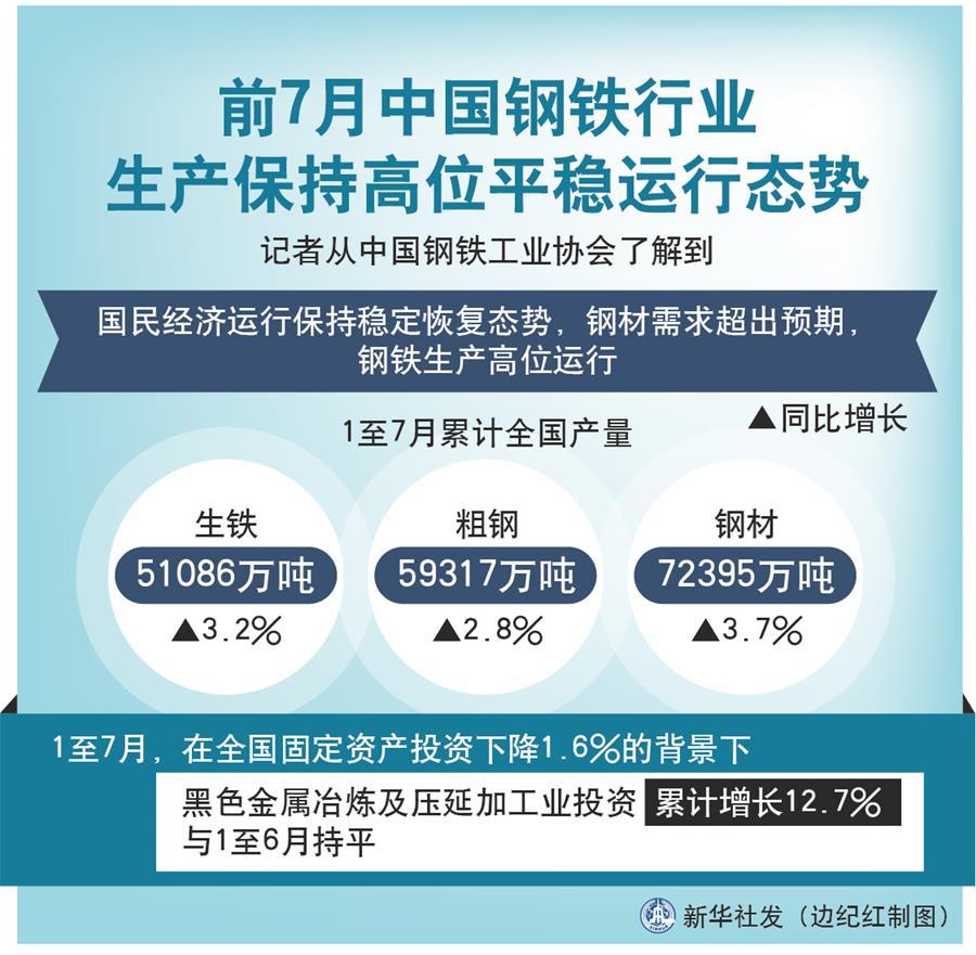 (圖表)〔經濟〕前7月中國鋼鐵行業生産保持高位平穩運行態勢