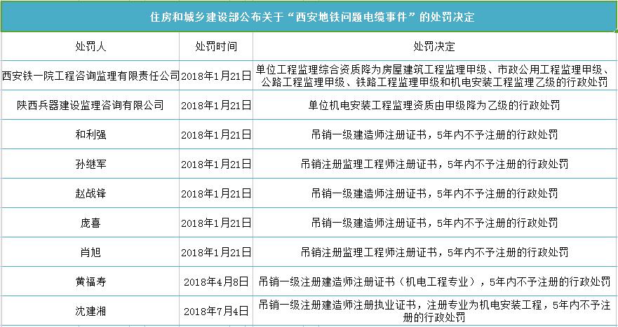 """热点追踪:西安地铁三号线""""问题电缆""""事件 又"""
