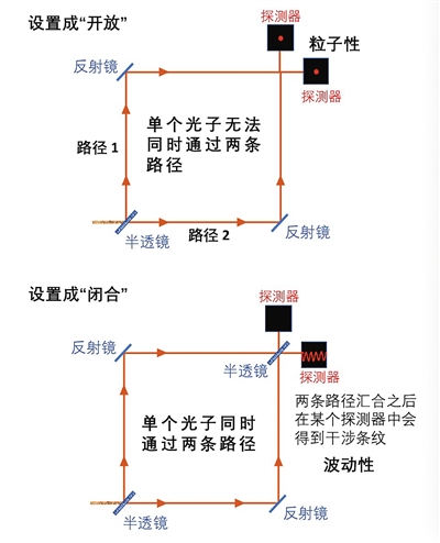 龙桂鲁:量子世界中 波函数到底是数学描述还是实体