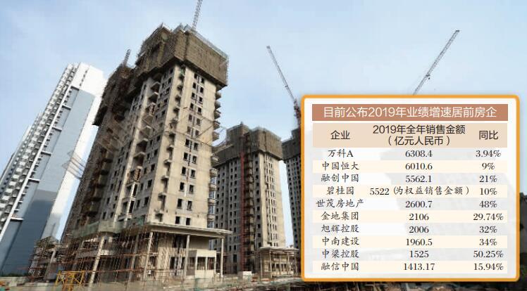 22家房企2019年銷售逾4.5萬億元
