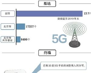 新一年5G加速普及 用戶量已達千萬級