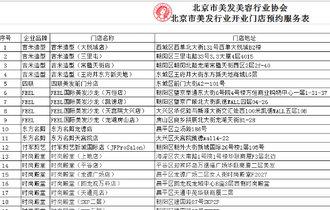 啟動預約機制 北京29家美發門店已達防疫要求並營業
