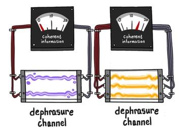 量子信道容量的不可加性首獲實驗驗證