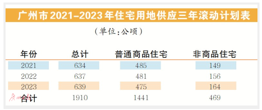 廣州年均計劃供應住宅用地637公頃