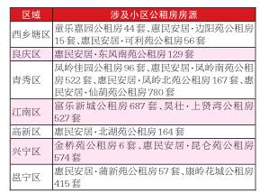南寧市本級第三批公租房4239套房源可以申請