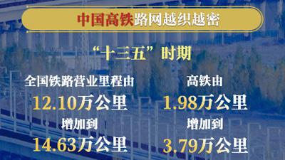 不數不知道!中國高鐵路網越織越密